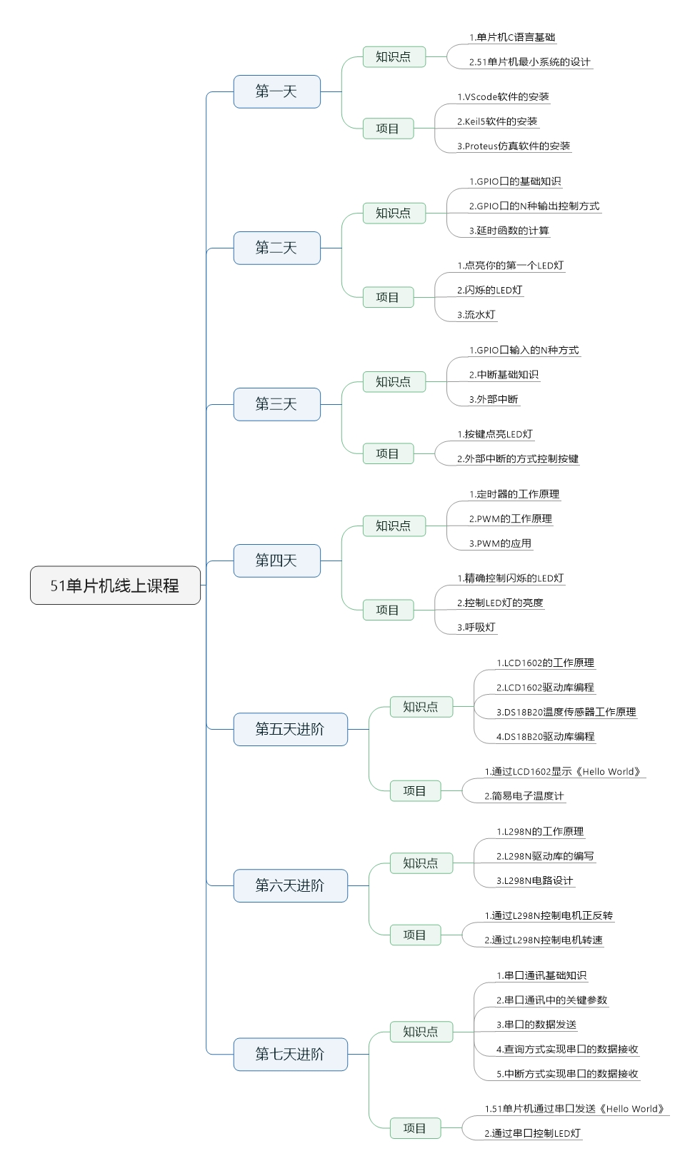 51单片机线上课程 (2).jpeg