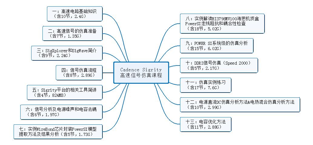 Cadence Sigrity高速信号仿真课程-简化版.png
