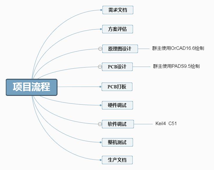 项目流程.png