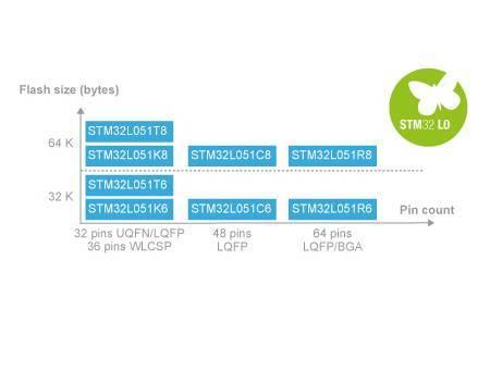 moore8活动海报-ST NFC技术交流学习