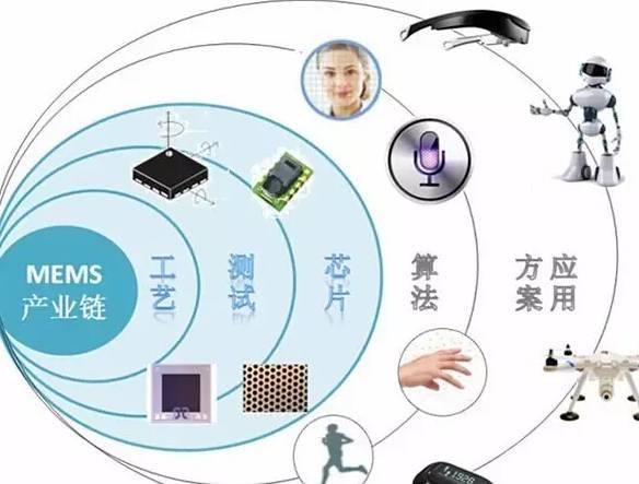 "moore8活动海报-""三大路径""打破MEMS传感器与应用之间壁垒"